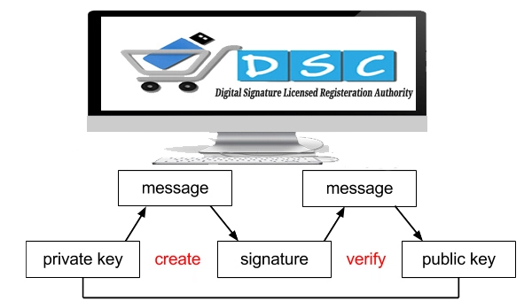 how to make digital signature online
