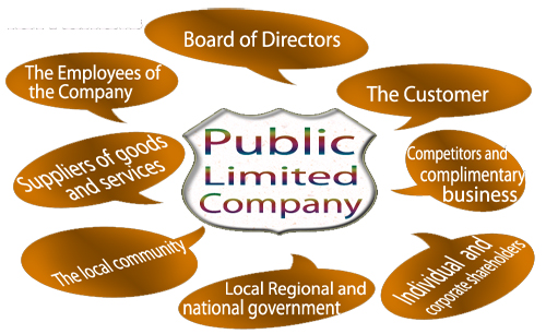 Public Limited Company Registration in Coimbatore